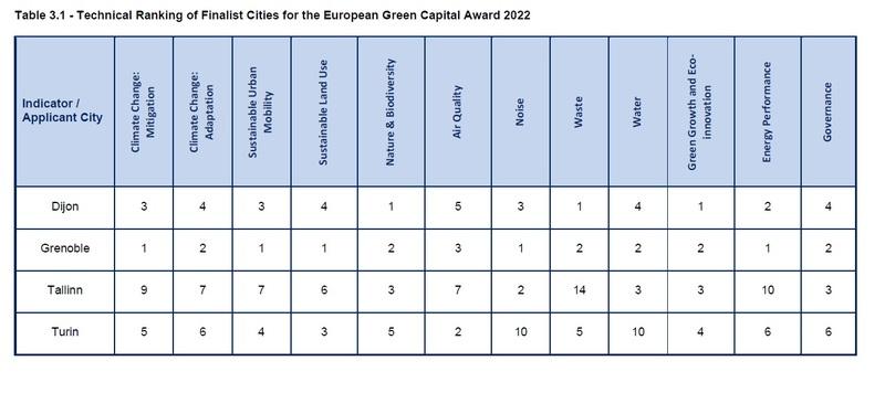 Green capital 2022 ranking indicators
