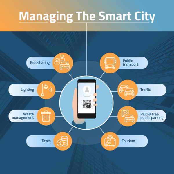 Managing the Smart City