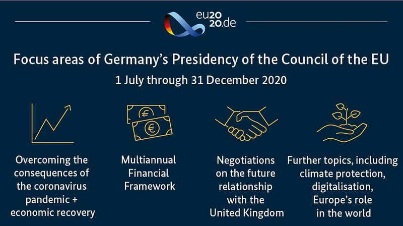 Germany takes over EU presidency
