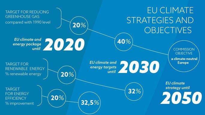 Slider eu climate targets