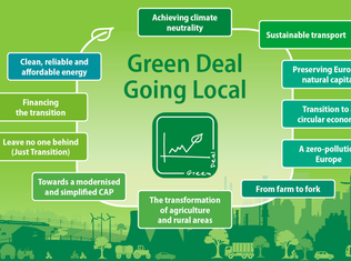 Thumb 4350 green deal chart 640 x 426 px fin