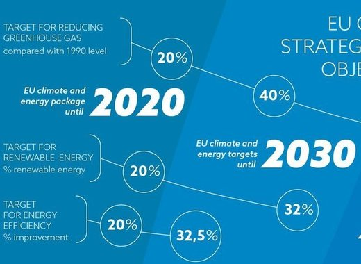 Medium eu climate targets