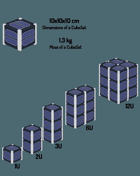 CubeSat explanation