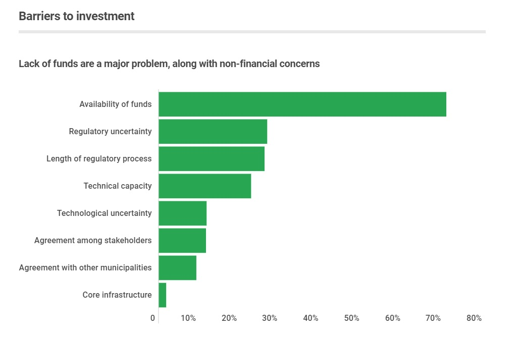 barriers to investment